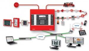 Автоматическая адресно аналоговая система пожарной сигнализации