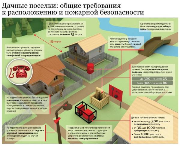 схема обеспечения пожарной безопасти
