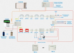схема прокладки шлейфов между приборами сигнализации