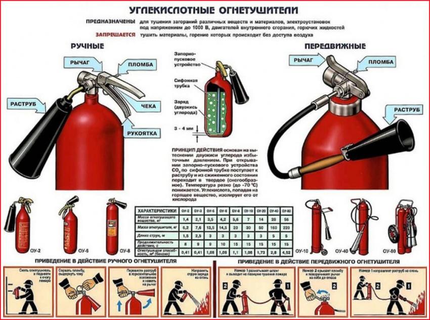Углекислотные огнетушители: их назначение, устройство и применение