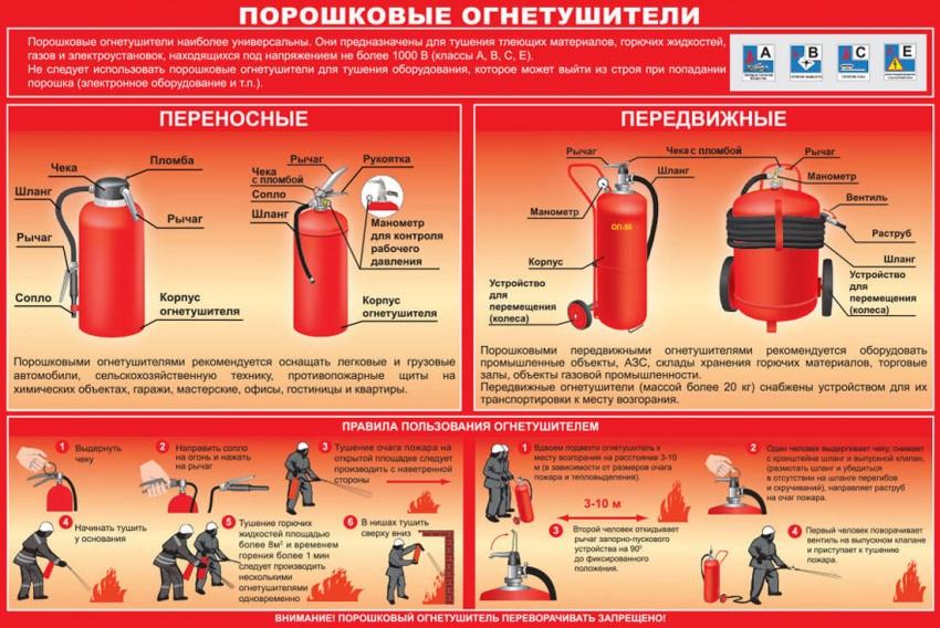 Порошковые огнетушители: их назначение, устройство и применение