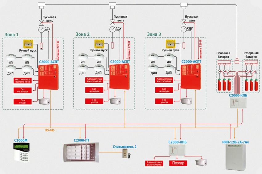 схема системы пожаротушения с газовыми модулями