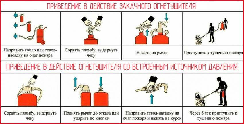 инструкция по применению огнетушителя