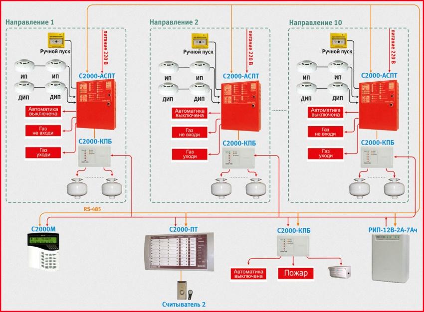 схема системы пожаротушения с МПП