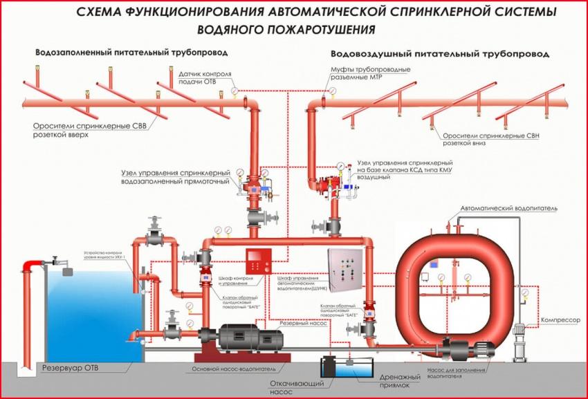 схема пожаротушения с оросителями