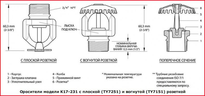 устройство спринклера