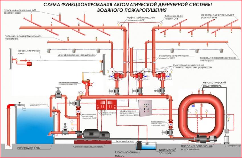 схема устройства и монтажа дренчерного пожаротушения
