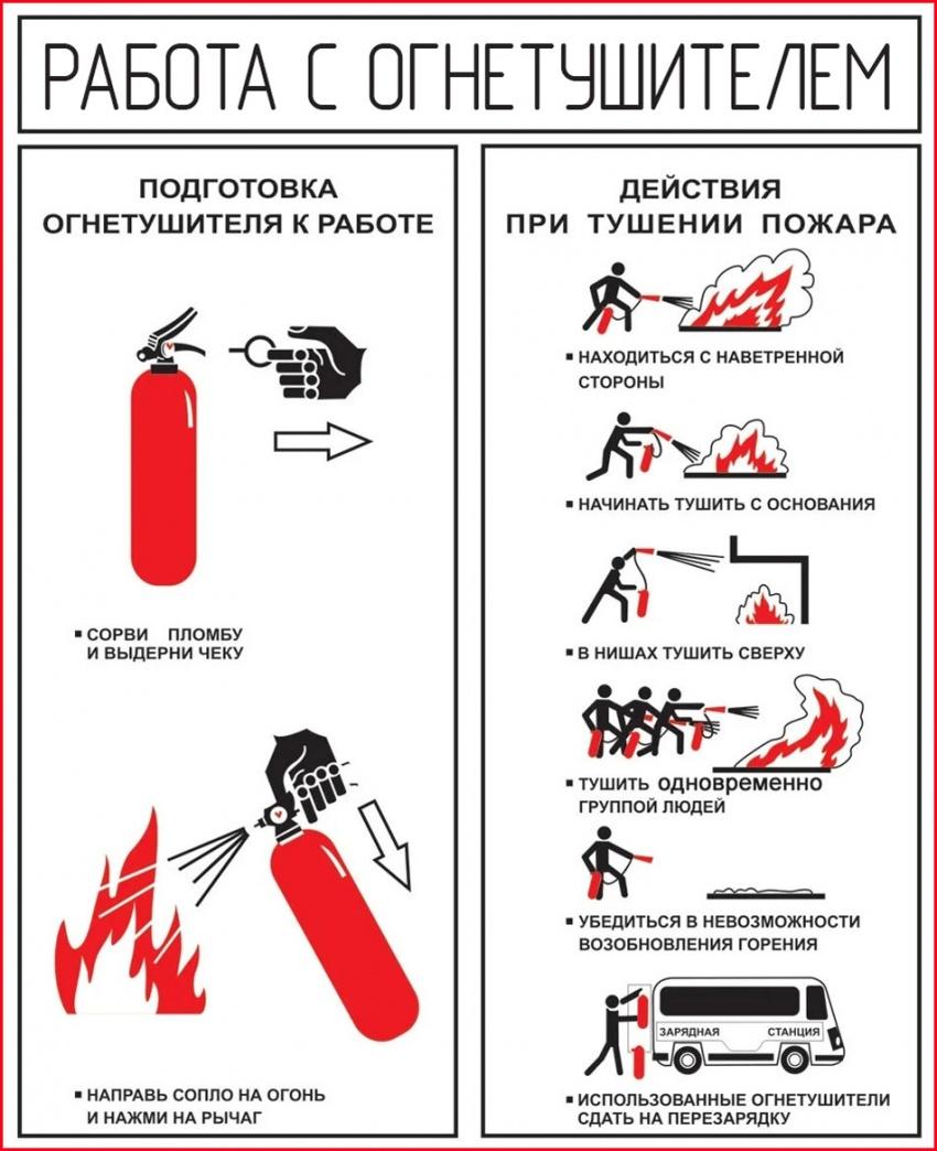 Инструкция по применению огнетушителя в картинках