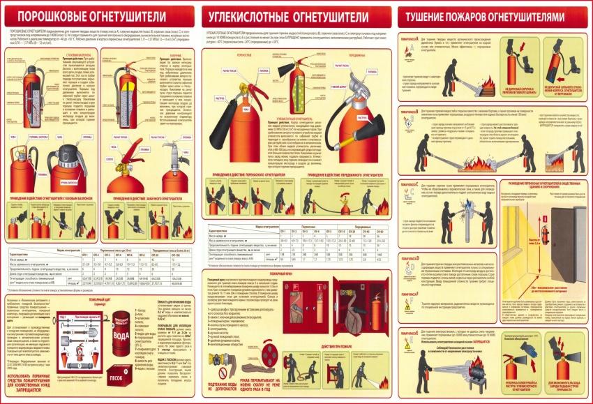 первичные средства пожаротушения и правила применения при тушении пожара