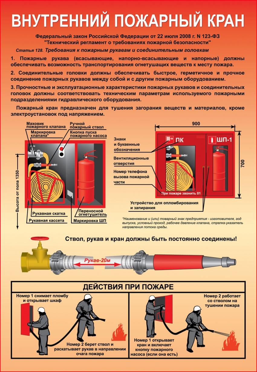 инструкция по размещению и применению внутреннего пожарного крана
