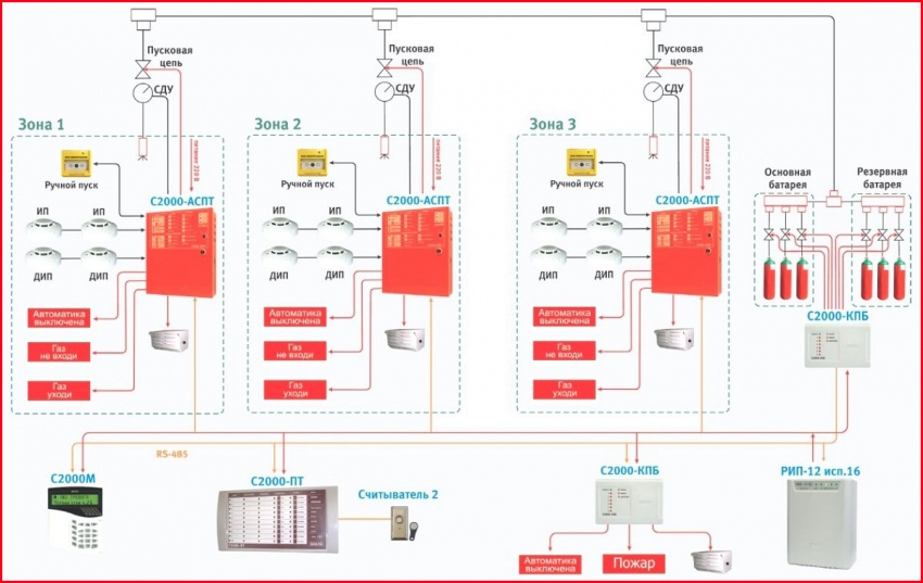 схема автоматической системы тушения серверов