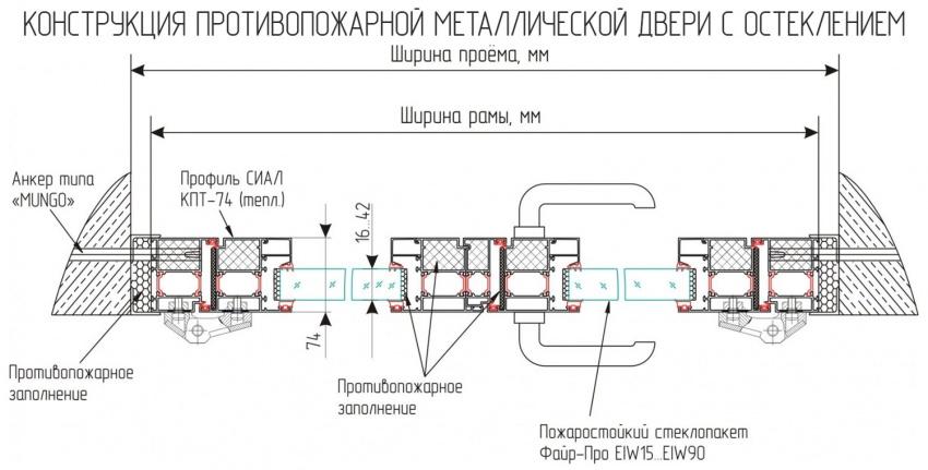 конструкция противопожарной металлической двери в разрезе
