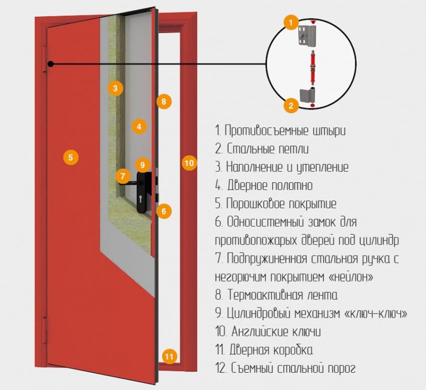 устройство огнестойкой двери из металла