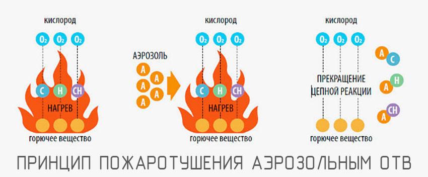 принцип тушения пожара аэрозольным ОТВ