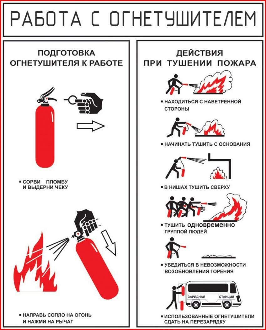 инструкция пожаротушения с применением огнетушителя