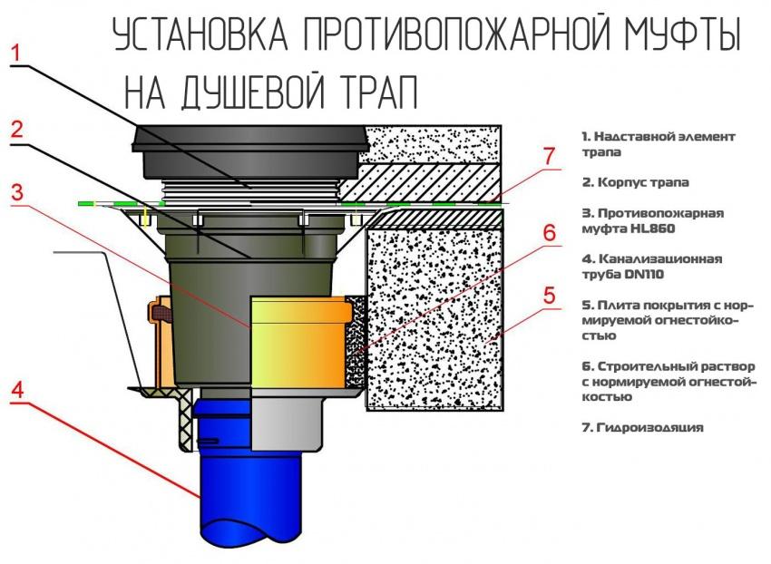 схема установки ППМ на душевой трап