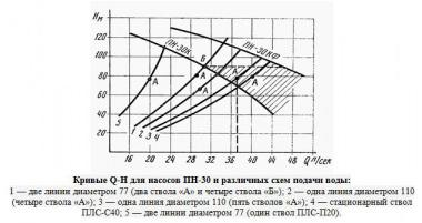 график взаимосвязи напора от длины рукава и мощности помпы