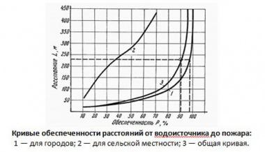 график обеспеченности расстояний от водоисточника до пожара