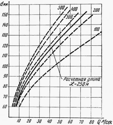 график зависимости напора от длины рукава