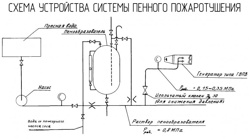 схема устройства автоматической системы пенного пожаротушения