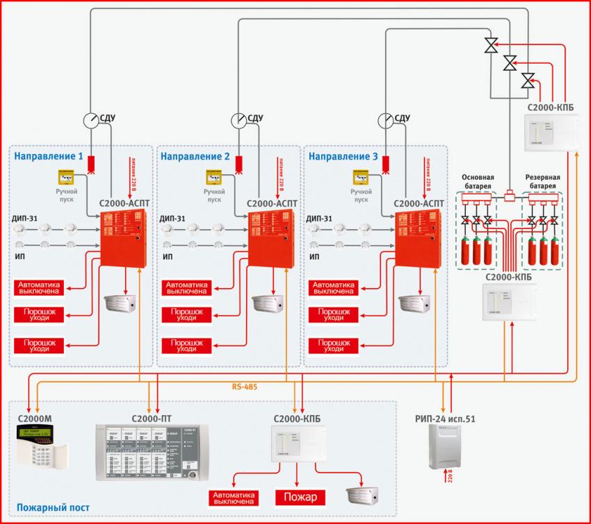 схема системы пожаротушения порошкового типа