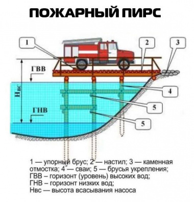 пожарный пирс