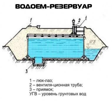 водоем-резервуар