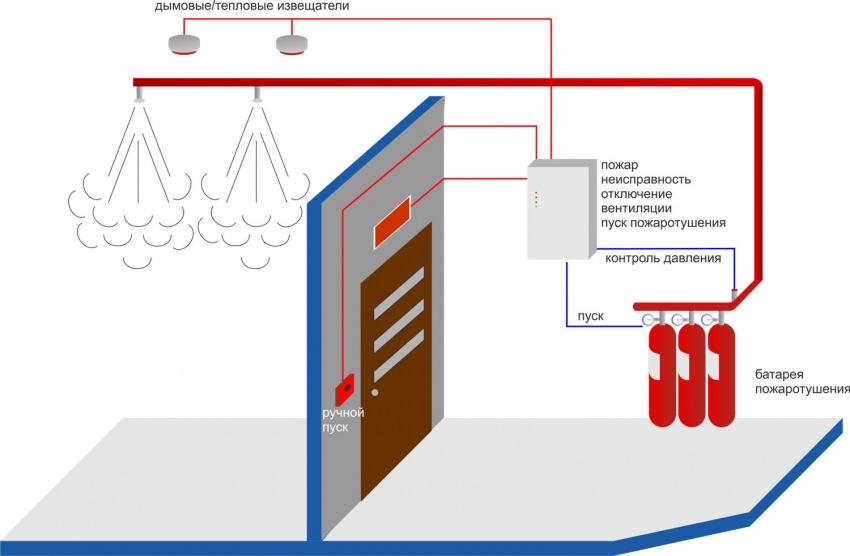 схема работы газового пожаротушения автоматического типа