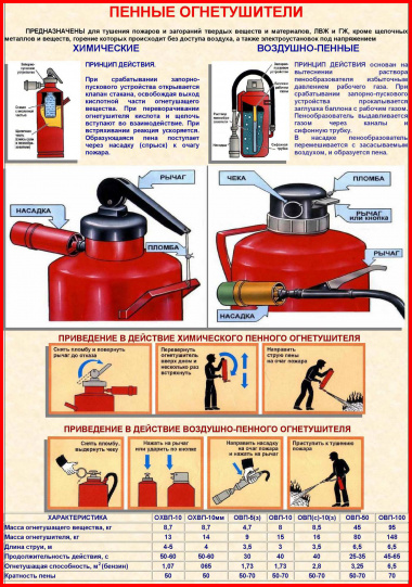 инструкция применения воздушно-пенного огнетушителя