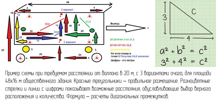 Пример схемы при требуемом расстоянии от огнетушителя в 20 м, с 3 вариантами очага пожара