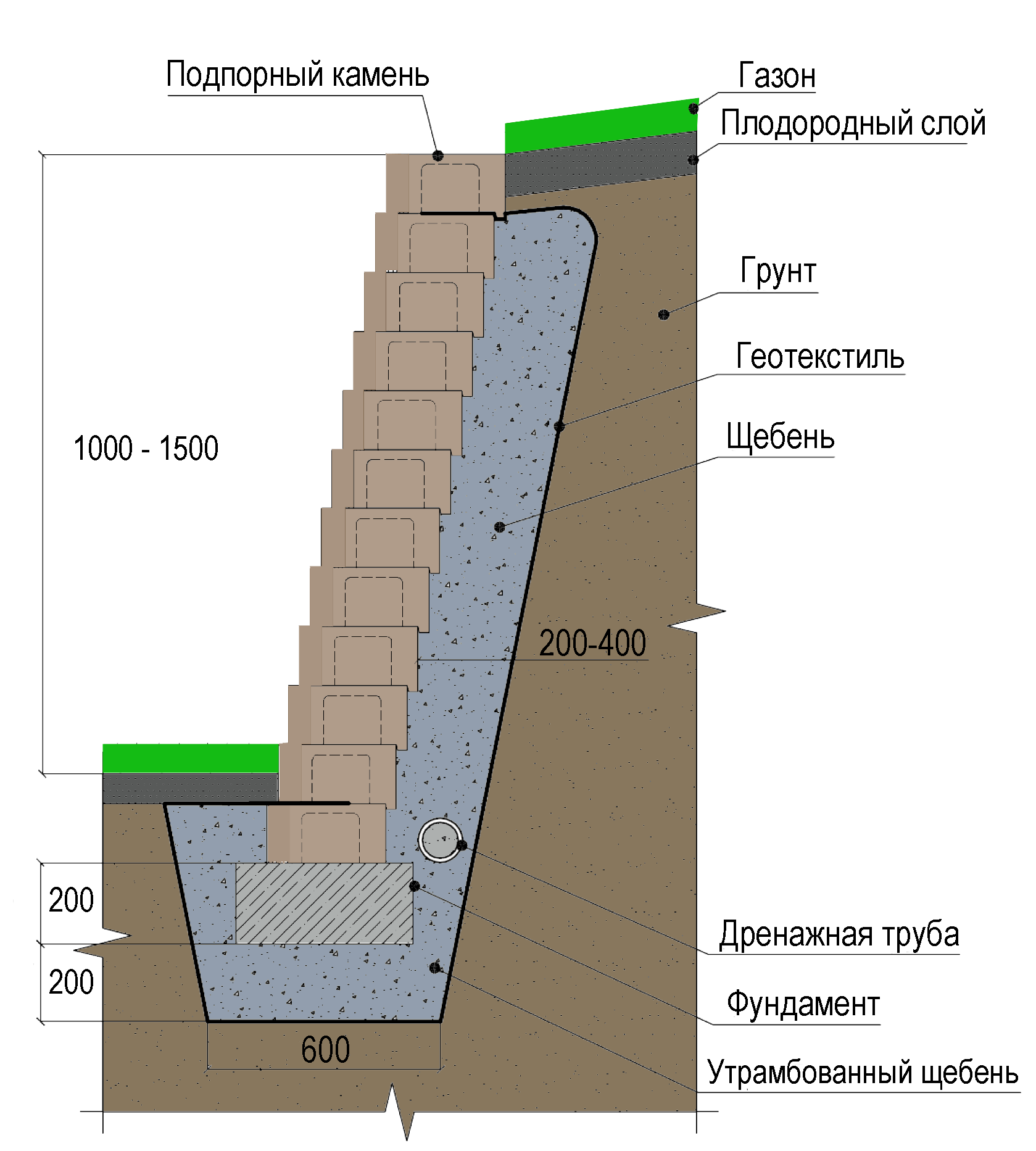 устройство подпорных стенок