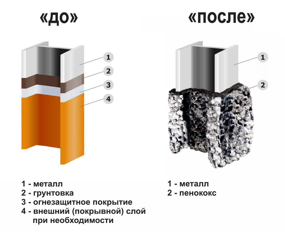 Обработка металла огнеупорным материалом покраска
