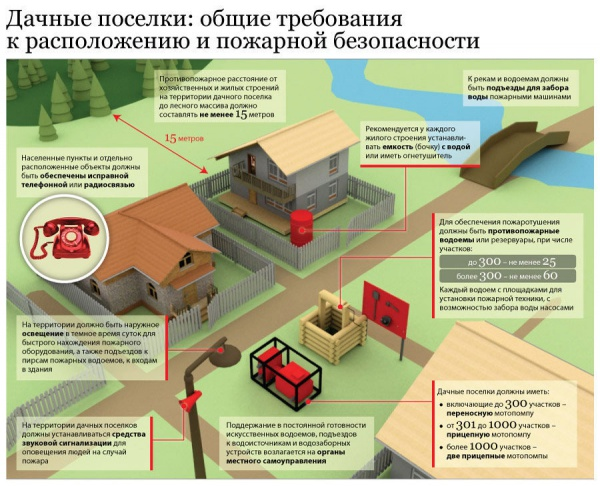 схема обеспечения пожарной