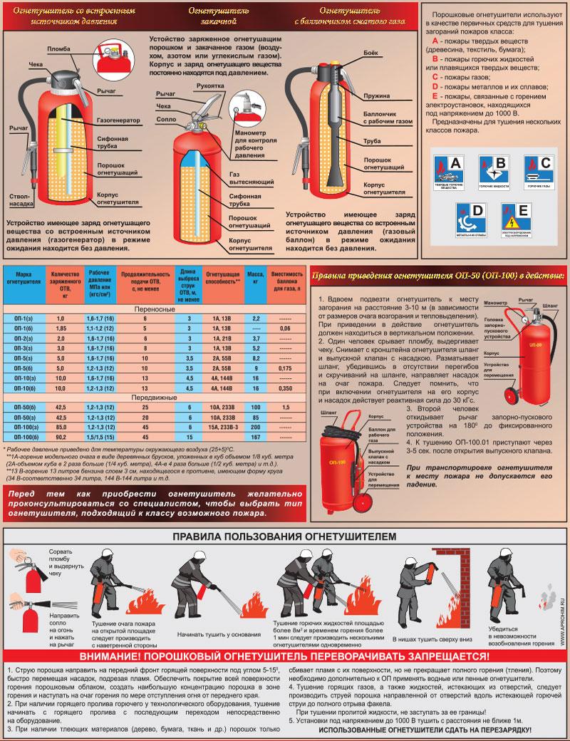 инструкция по работе с огнетушителем оу-3