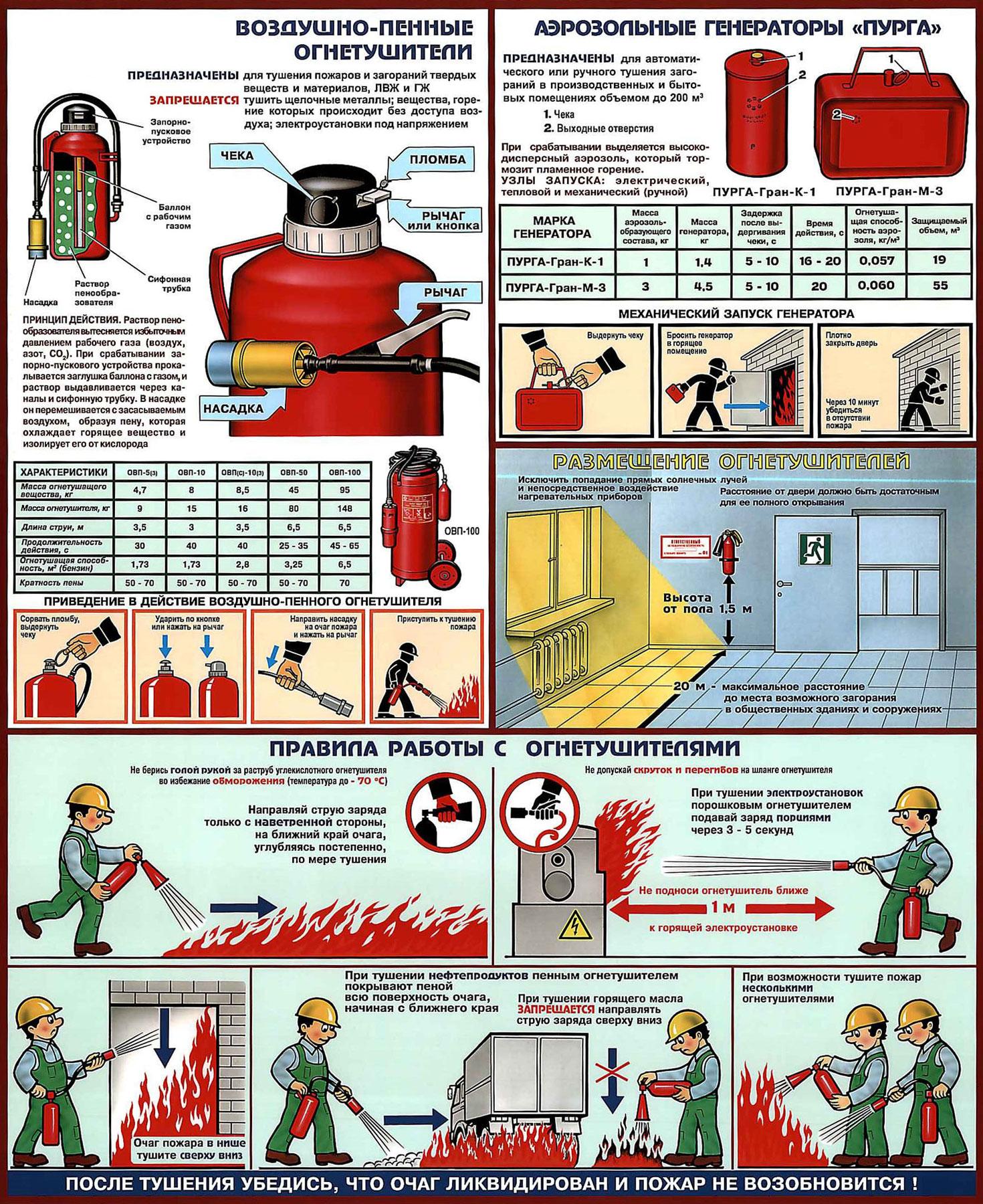 Инструкция применения порошкового огнетушителя