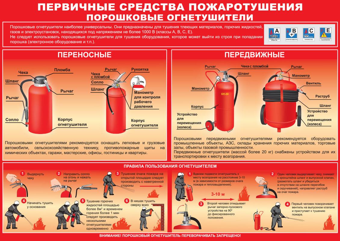 Инструкция пользование огнетушителем