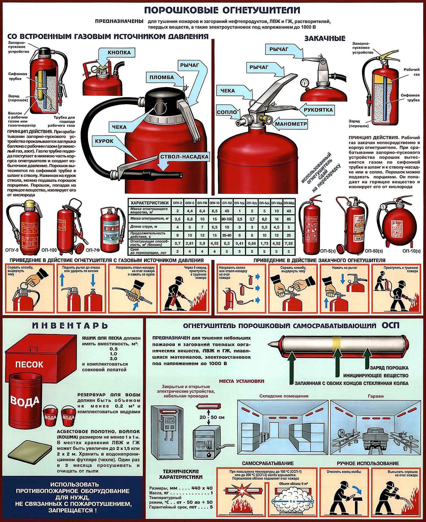 инструкция по применению огнетушителя овп(с)8