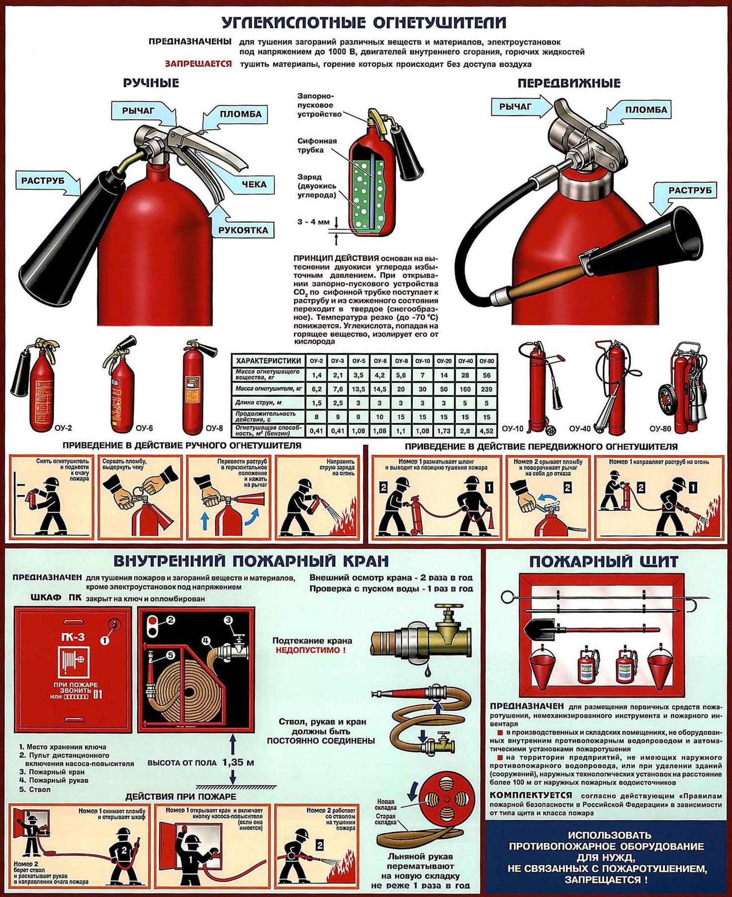 инструкция по эксплуатации огнетушителей оп-4
