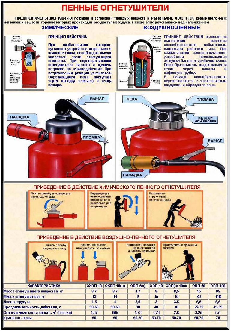 Инструкция по применению огнетушителя пенного