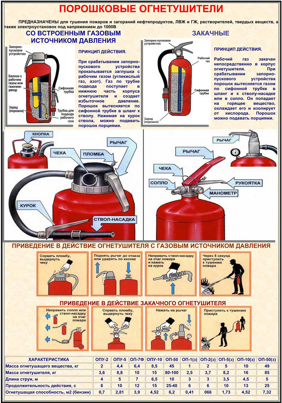 Огнетушитель порошковый схема пользования