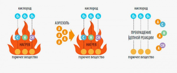 принцип действия аэрозоли на огонь
